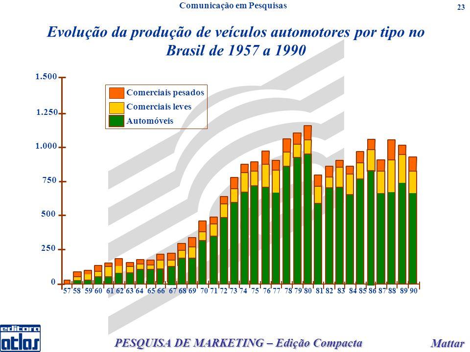 PESQUISA DE MARKETING – Edição Compacta Mattar Mattar 23 1.250 1.500 1.000 750 500 250 0 Comerciais pesados Comerciais leves Automóveis 57 58 59 60 61 62 63 64 65 66 67 68 69 70 71 72 73 74 75 76 77 78 79 80 81 82 83 84 85 86 87 88 89 90 Evolução da produção de veículos automotores por tipo no Brasil de 1957 a 1990 Comunicação em Pesquisas