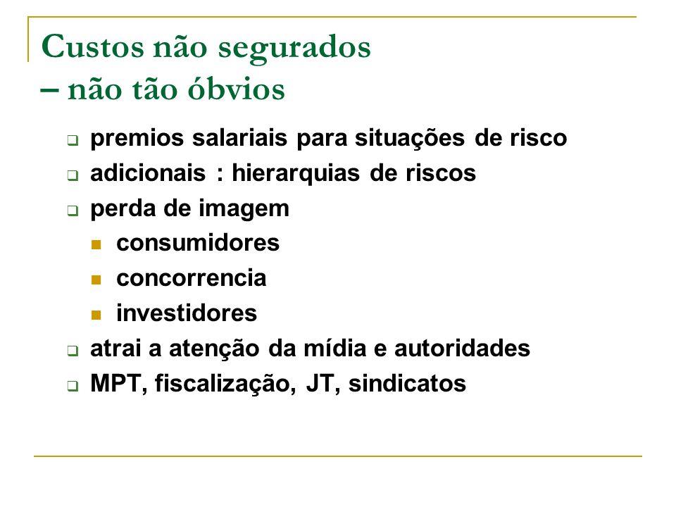 Relação Segurados + não segurados 1:4 R$ 8,2 bilhões + R$ 32 bilhões Cerca de R$ 41 bilhões 5% da folha de salários do país