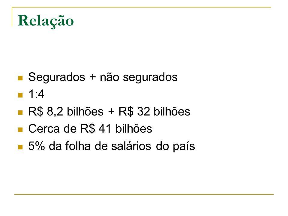 Custo para a Sociedade - 1 Previdência social R$ 14 bilhões (2009) Total parcial: R$ 41 bilhoes + R$ 14 bilhões = R$ 55 bilhões Outros custos para o governo