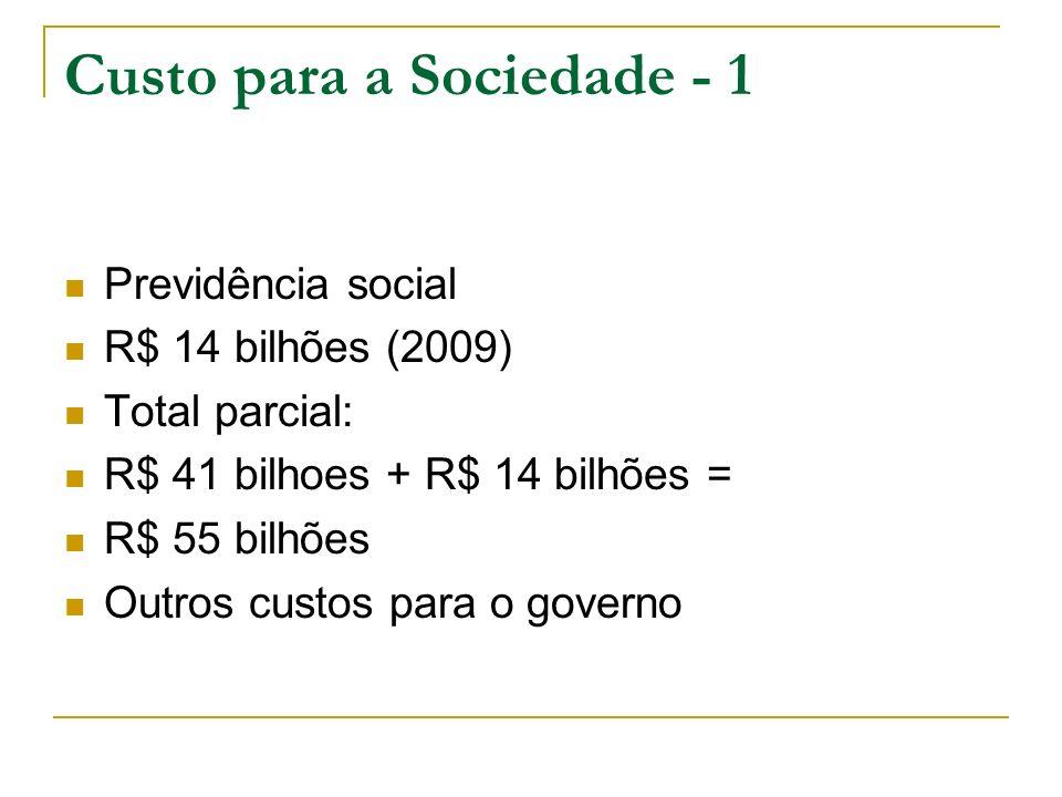 Custo para a Sociedade - 1 Previdência social R$ 14 bilhões (2009) Total parcial: R$ 41 bilhoes + R$ 14 bilhões = R$ 55 bilhões Outros custos para o g