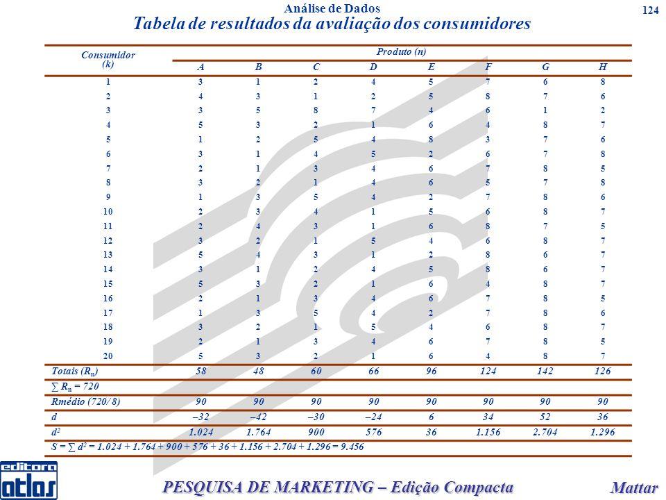 PESQUISA DE MARKETING – Edição Compacta Mattar Mattar 124 Consumidor (k) Produto (n) ABCDEFGH 131245768 243125876 335874612 453216487 512548376 631452