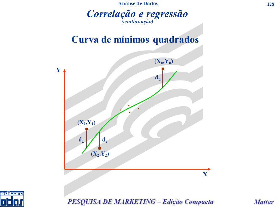PESQUISA DE MARKETING – Edição Compacta Mattar Mattar 128 Curva de mínimos quadrados Y X (X n,Y n ) dndn (X 1,Y 1 ) d1d1 d2d2 (X 2,Y 2 ) Correlação e
