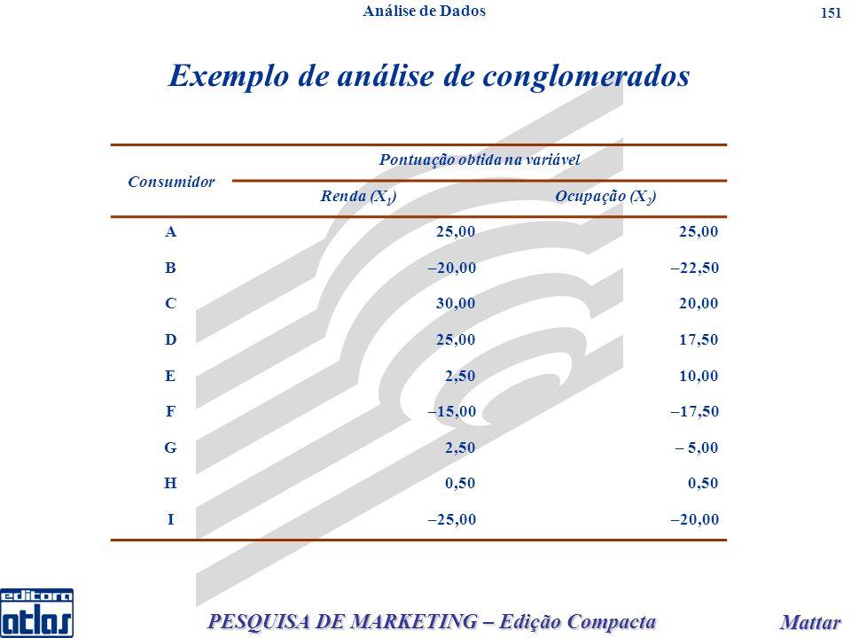 PESQUISA DE MARKETING – Edição Compacta Mattar Mattar 151 Exemplo de análise de conglomerados Consumidor Pontuação obtida na variável Renda (X 1 )Ocupação (X 2 ) A25,00 B–20,00–22,50 C30,0020,00 D25,0017,50 E2,5010,00 F–15,00–17,50 G2,50– 5,00 H0,50 I–25,00–20,00 Análise de Dados