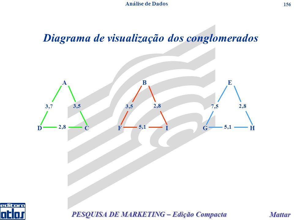 PESQUISA DE MARKETING – Edição Compacta Mattar Mattar 156 Diagrama de visualização dos conglomerados A CD 2,8 3,5 3,7 B IF 5,1 2,8 3,5 E HG 5,1 2,8 7,5 Análise de Dados