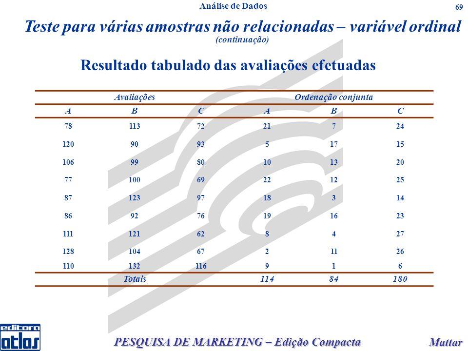 PESQUISA DE MARKETING – Edição Compacta Mattar Mattar 69 AvaliaçõesOrdenação conjunta ABCABC 781137221724 120909351715 1069980101320 7710069221225 871239718314 869276191623 111121628427 1281046721126 110132116916 Totais11484180 Resultado tabulado das avaliações efetuadas Teste para várias amostras não relacionadas – variável ordinal (continuação) Análise de Dados