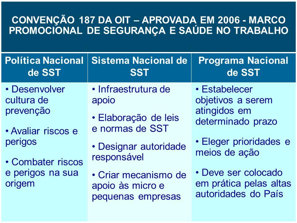 12 CONVENÇÃO 187 DA OIT – APROVADA EM 2006 - MARCO PROMOCIONAL DE SEGURANÇA E SAÚDE NO TRABALHO Política Nacional de SST Sistema Nacional de SST Progr