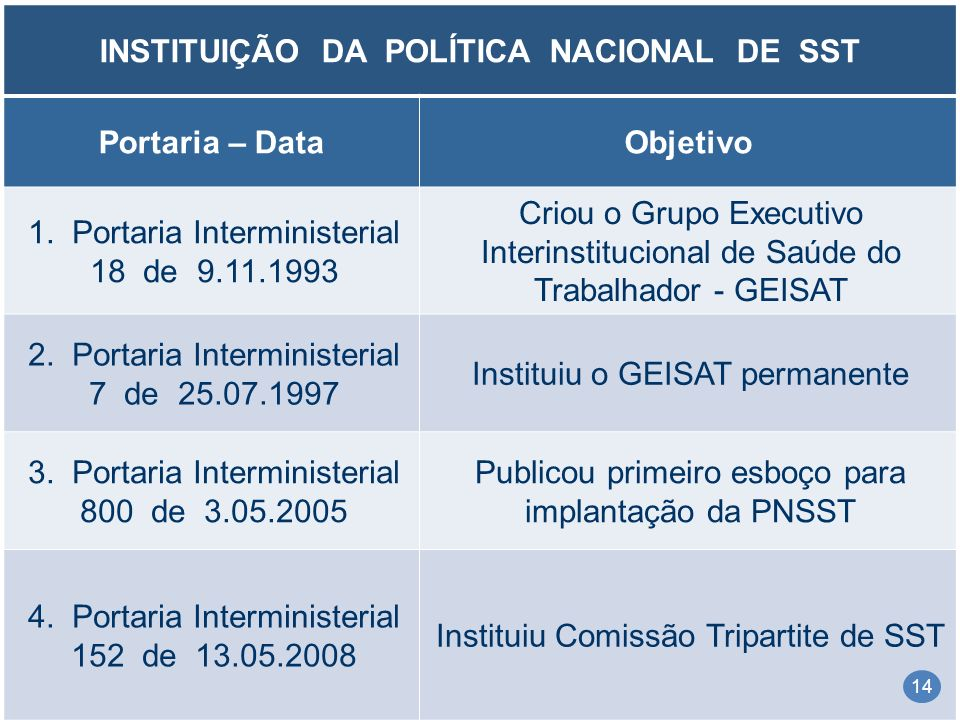 INSTITUIÇÃO DA POLÍTICA NACIONAL DE SST Portaria – DataObjetivo 1. Portaria Interministerial 18 de 9.11.1993 Criou o Grupo Executivo Interinstituciona
