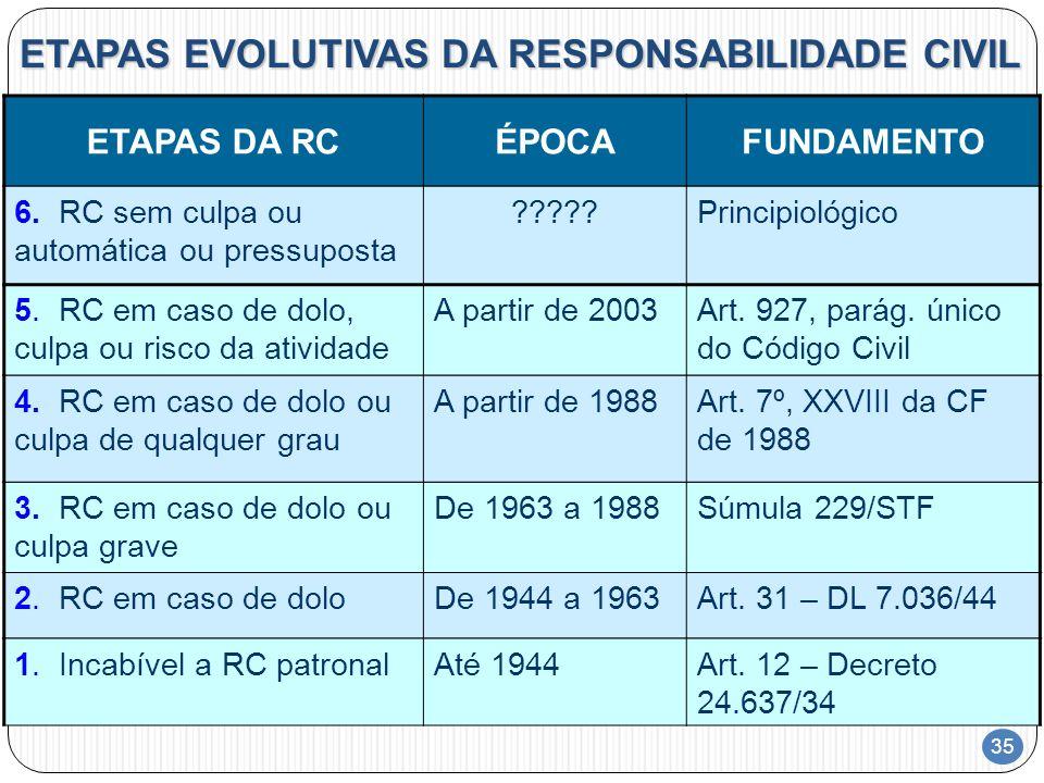 35 ETAPAS EVOLUTIVAS DA RESPONSABILIDADE CIVIL 2. RC em caso de doloDe 1944 a 1963Art. 31 – DL 7.036/44 1. Incabível a RC patronalAté 1944Art. 12 – De