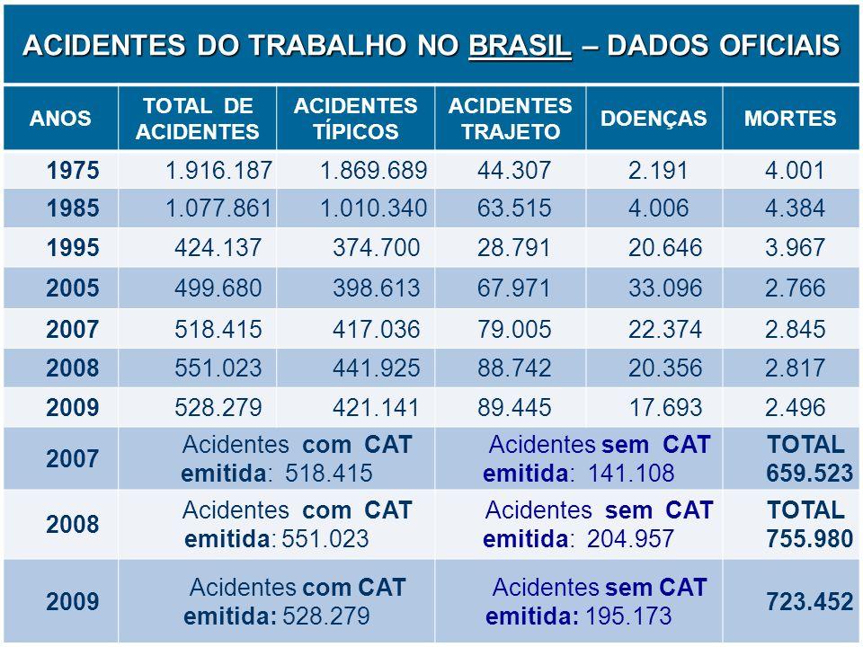 4 ACIDENTES DO TRABALHO NO BRASIL – DADOS OFICIAIS ANOS TOTAL DE ACIDENTES ACIDENTES TÍPICOS ACIDENTES TRAJETO DOENÇASMORTES 19751.916.1871.869.68944.