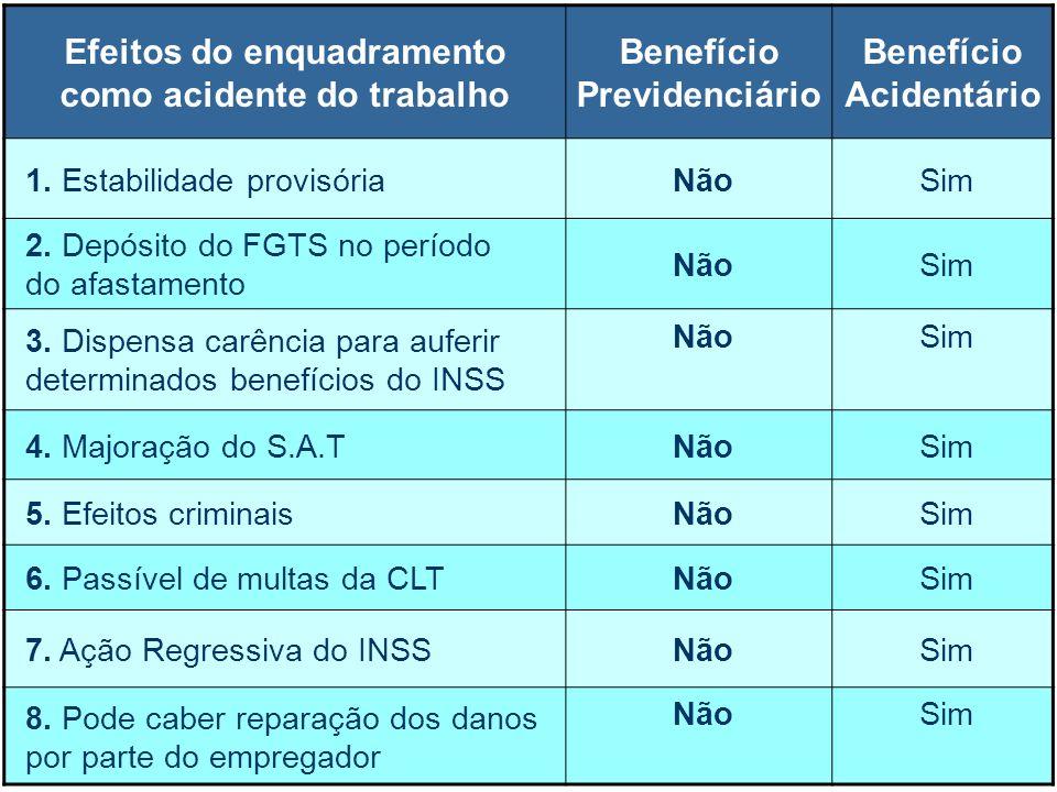 5 Efeitos do enquadramento como acidente do trabalho Benefício Previdenciário Benefício Acidentário 1. Estabilidade provisóriaNãoSim 2. Depósito do FG