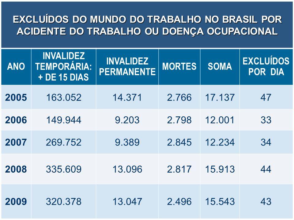 6 EXCLUÍDOS DO MUNDO DO TRABALHO NO BRASIL POR ACIDENTE DO TRABALHO OU DOENÇA OCUPACIONAL ANO INVALIDEZ TEMPORÁRIA: + DE 15 DIAS INVALIDEZ PERMANENTE