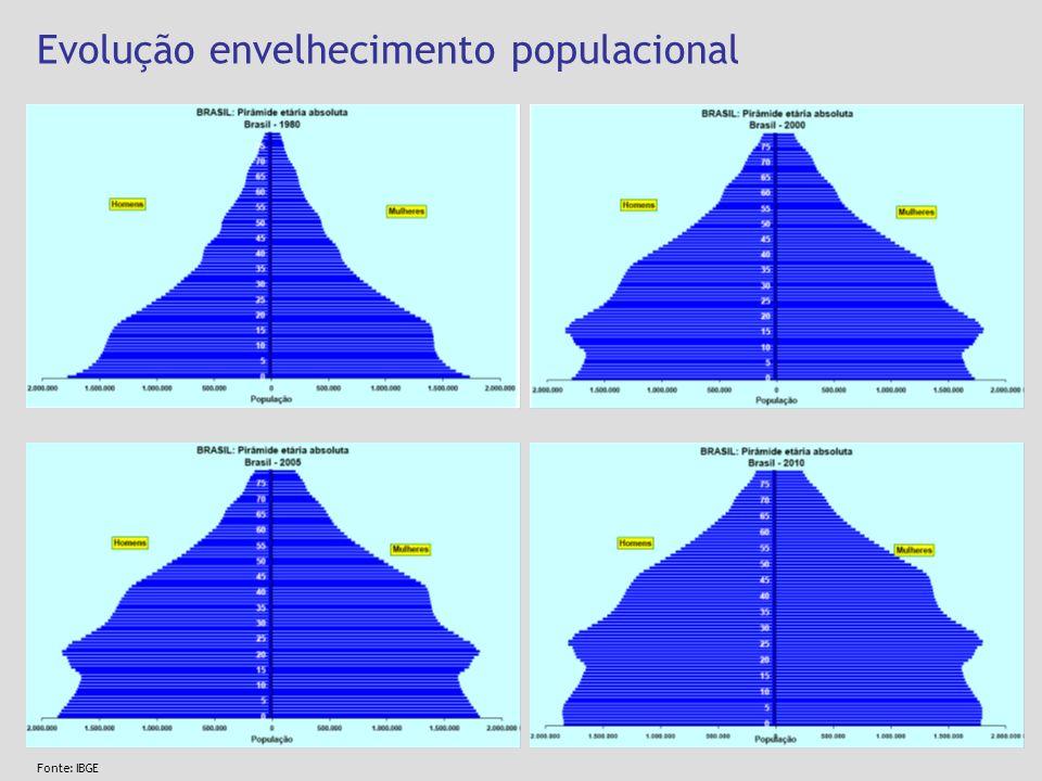 Evolução envelhecimento populacional Fonte: IBGE