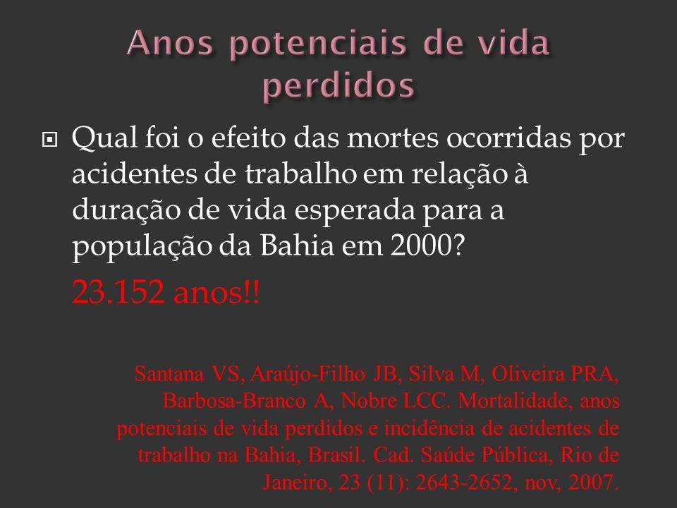 Qual foi o efeito das mortes ocorridas por acidentes de trabalho em relação à duração de vida esperada para a população da Bahia em 2000? 23.152 anos!