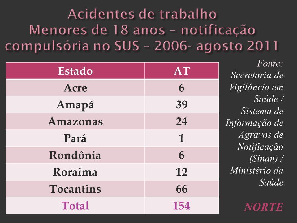 F EstadoAT Acre6 Amapá39 Amazonas24 Pará1 Rondônia6 Roraima12 Tocantins66 Total154 Fonte: Secretaria de Vigilância em Saúde / Sistema de Informação de
