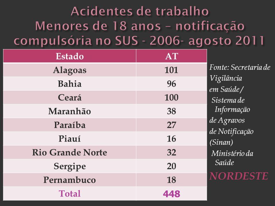 Fonte: Secretaria de Vigilância em Saúde / Sistema de Informação de Agravos de Notificação (Sinan) Ministério da Saúde NORDESTE Goiás 77 Mato Grosso 9