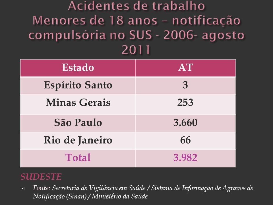 SUDESTE Fonte: Secretaria de Vigilância em Saúde / Sistema de Informação de Agravos de Notificação (Sinan) / Ministério da Saúde EstadoAT Espírito San