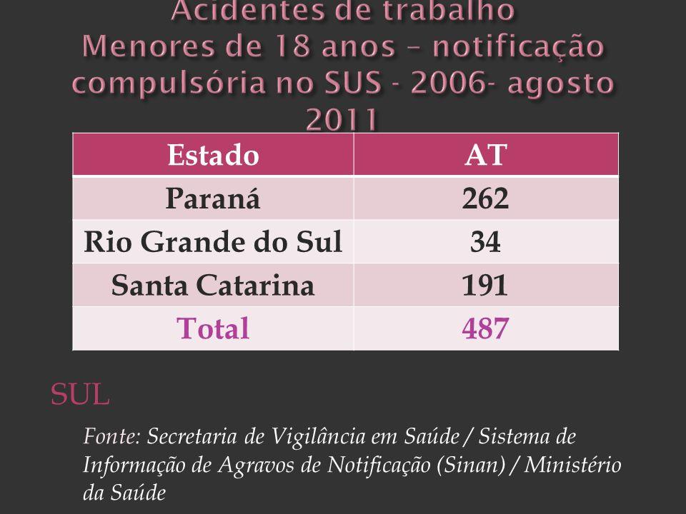 SUL Fonte: Secretaria de Vigilância em Saúde / Sistema de Informação de Agravos de Notificação (Sinan) / Ministério da Saúde Goiás 77 Mato Grosso 91 M