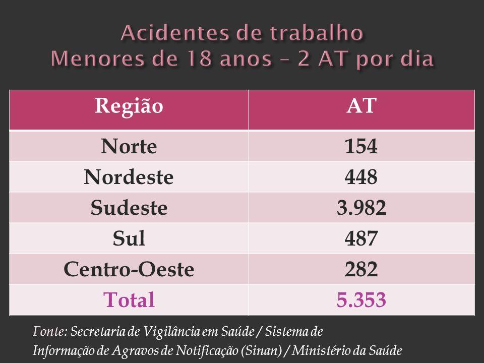 Fonte: Secretaria de Vigilância em Saúde / Sistema de Informação de Agravos de Notificação (Sinan) / Ministério da Saúde RegiãoAT Norte154 Nordeste448