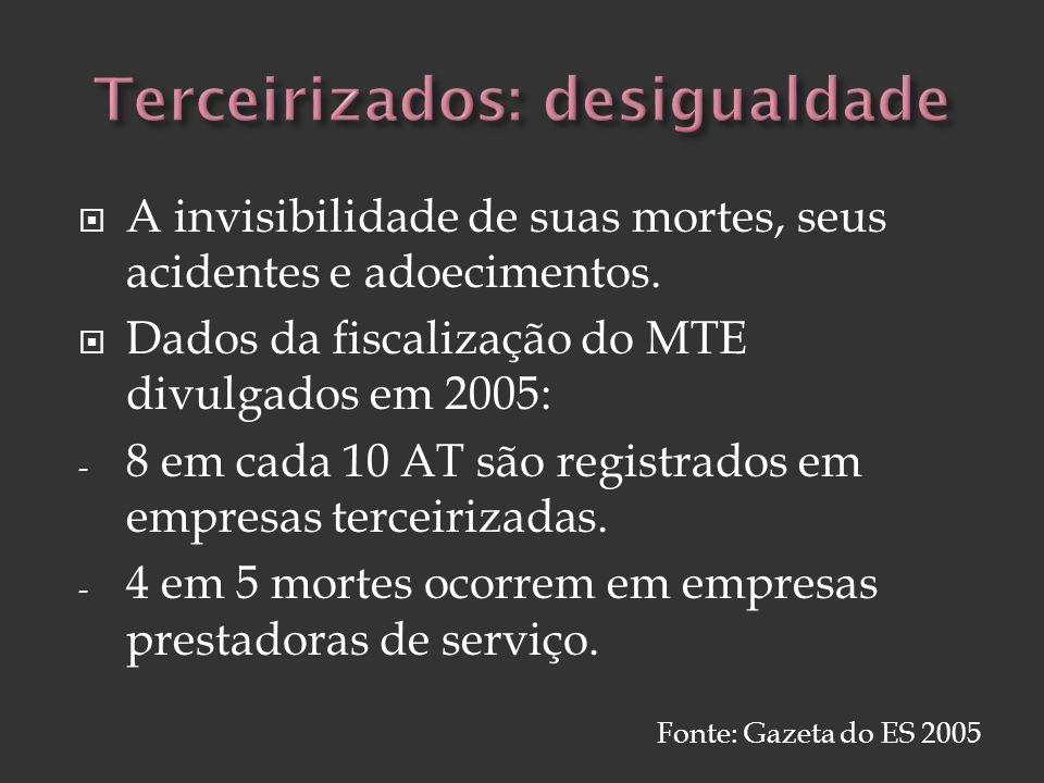 A invisibilidade de suas mortes, seus acidentes e adoecimentos. Dados da fiscalização do MTE divulgados em 2005: - 8 em cada 10 AT são registrados em