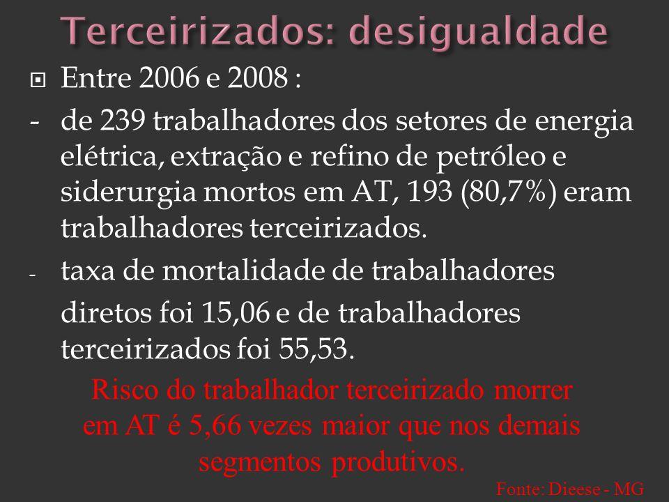 Entre 2006 e 2008 : - de 239 trabalhadores dos setores de energia elétrica, extração e refino de petróleo e siderurgia mortos em AT, 193 (80,7%) eram