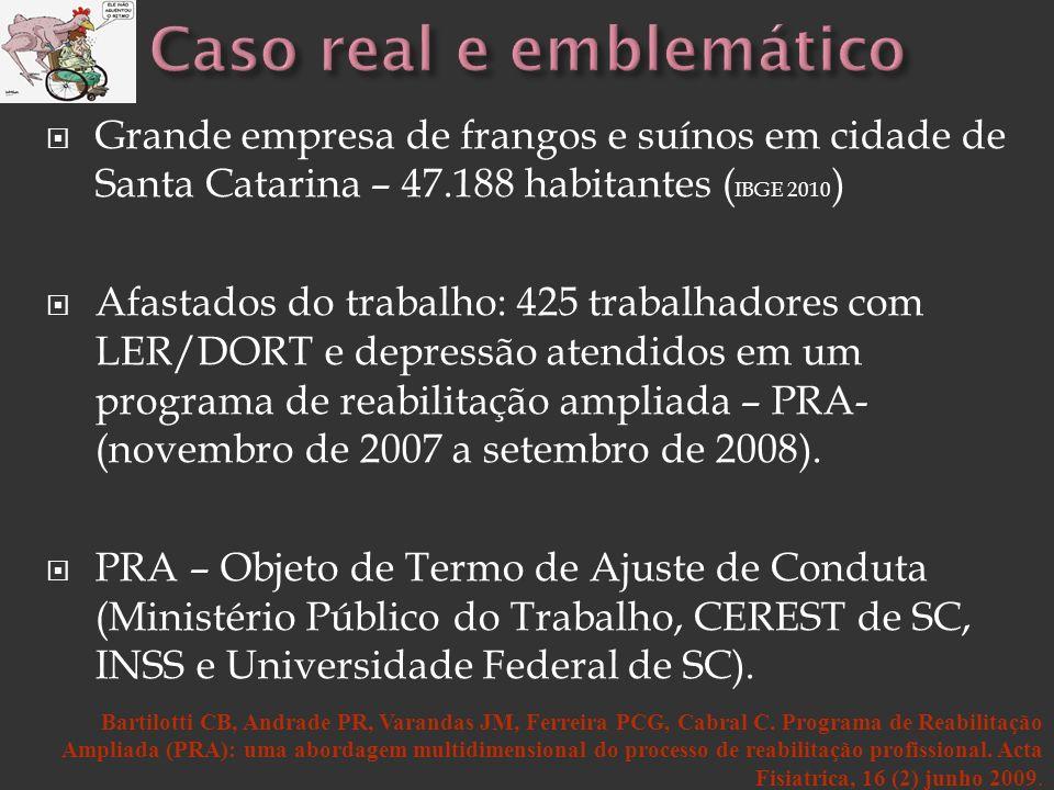 Grande empresa de frangos e suínos em cidade de Santa Catarina – 47.188 habitantes ( IBGE 2010 ) Afastados do trabalho: 425 trabalhadores com LER/DORT