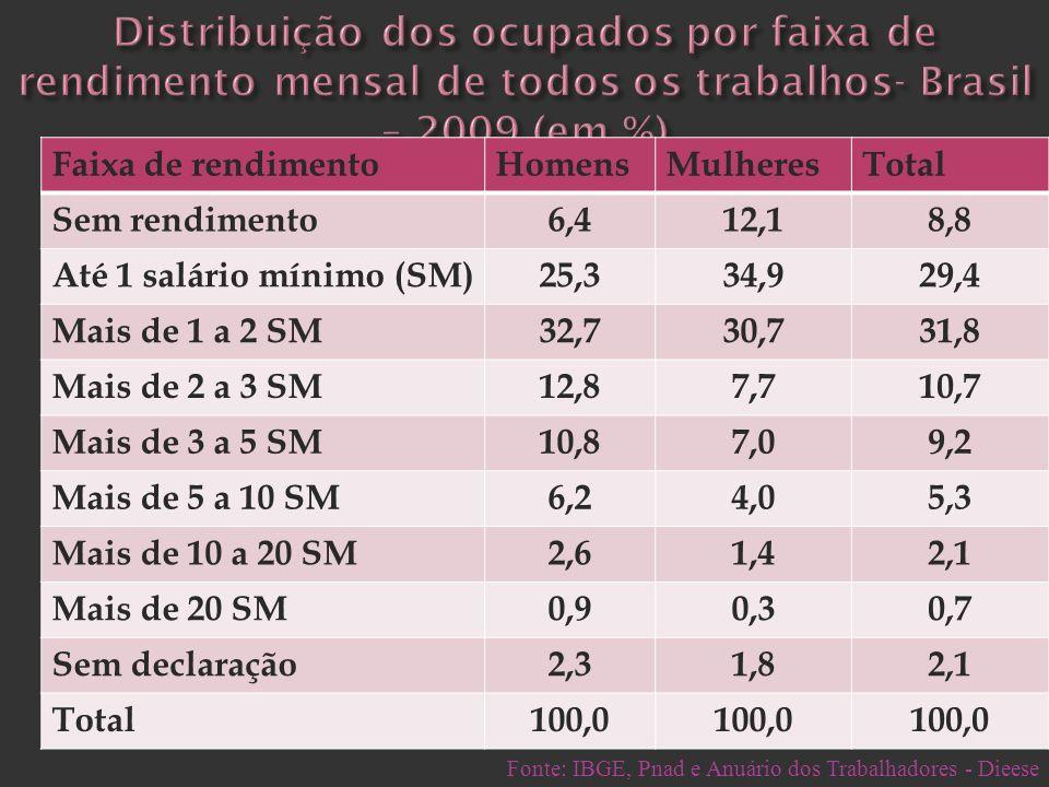 Faixa de rendimentoHomensMulheresTotal Sem rendimento6,412,18,8 Até 1 salário mínimo (SM)25,334,929,4 Mais de 1 a 2 SM32,730,731,8 Mais de 2 a 3 SM12,
