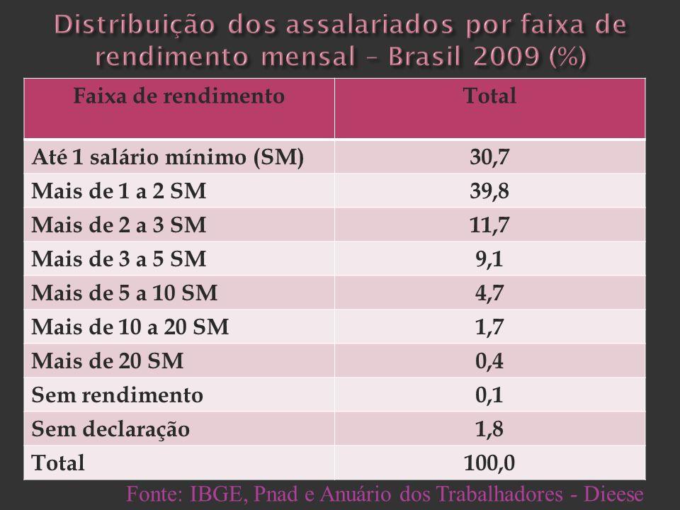 Faixa de rendimentoTotal Até 1 salário mínimo (SM)30,7 Mais de 1 a 2 SM39,8 Mais de 2 a 3 SM11,7 Mais de 3 a 5 SM9,1 Mais de 5 a 10 SM4,7 Mais de 10 a