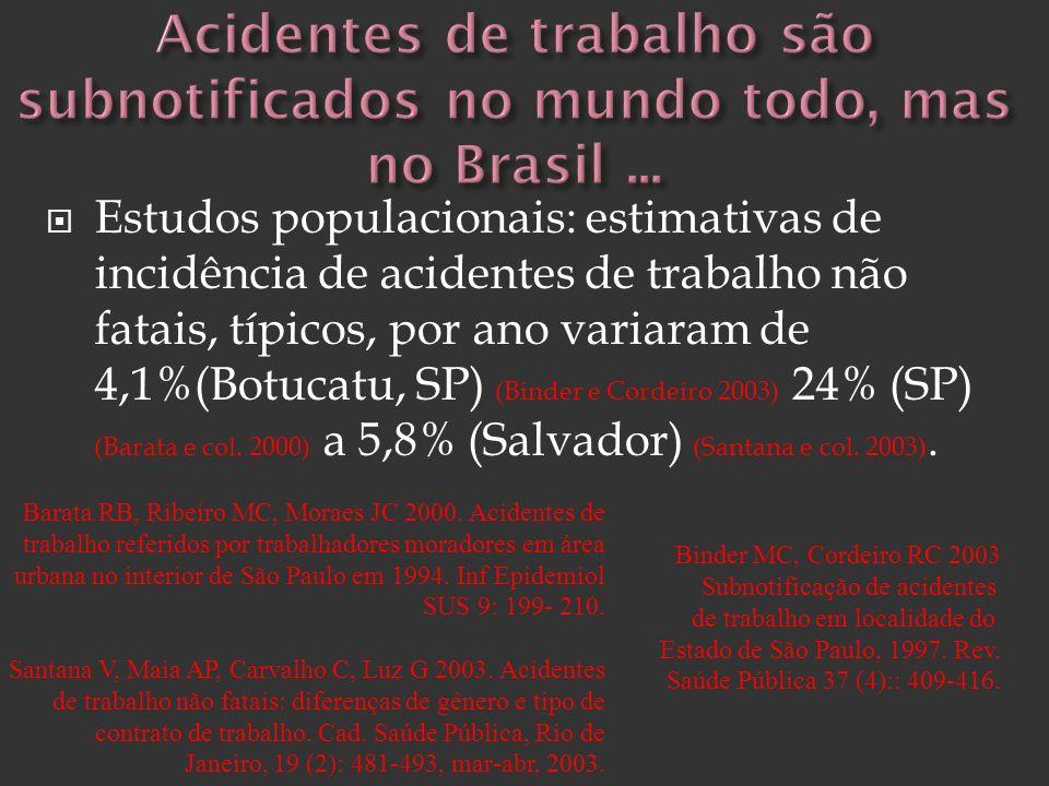 Estudos populacionais: estimativas de incidência de acidentes de trabalho não fatais, típicos, por ano variaram de 4,1%(Botucatu, SP) (Binder e Cordei