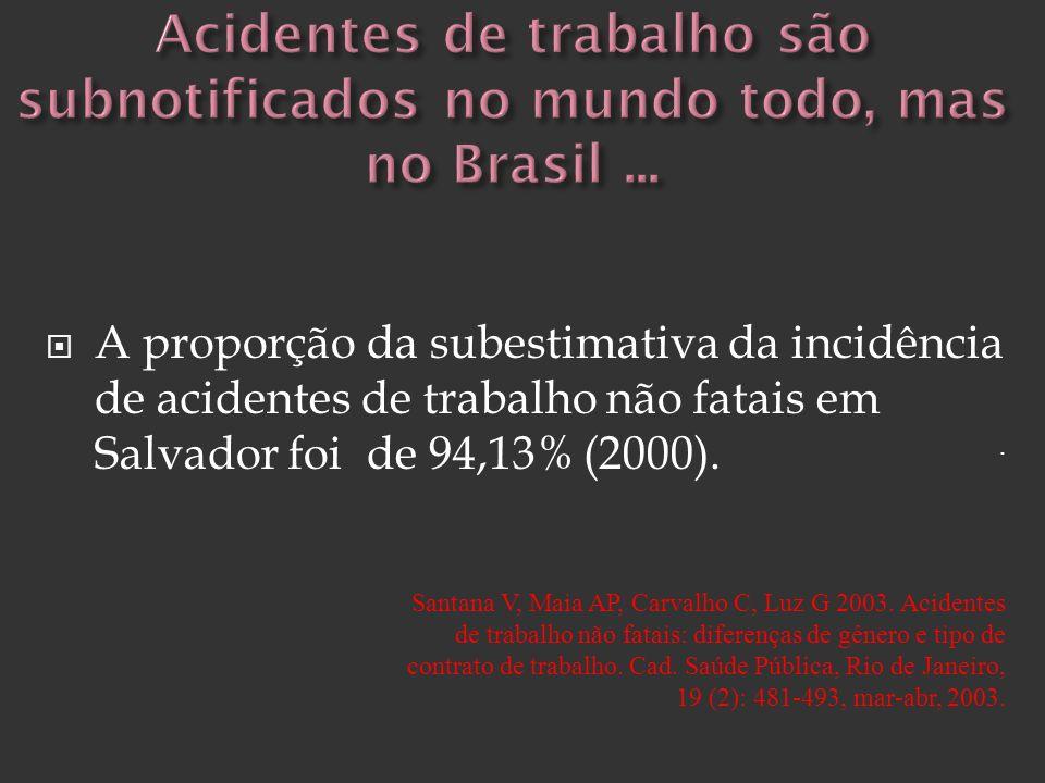 A proporção da subestimativa da incidência de acidentes de trabalho não fatais em Salvador foi de 94,13% (2000).. Santana V, Maia AP, Carvalho C, Luz