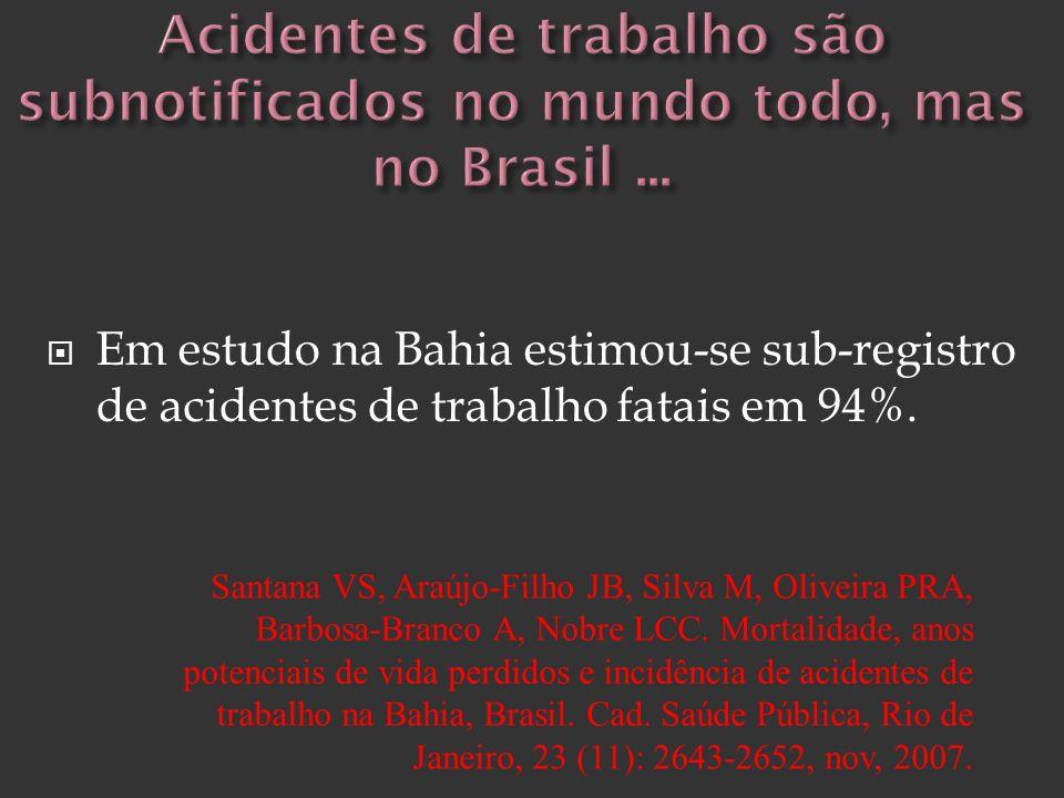Em estudo na Bahia estimou-se sub-registro de acidentes de trabalho fatais em 94%. Santana VS, Araújo-Filho JB, Silva M, Oliveira PRA, Barbosa-Branco