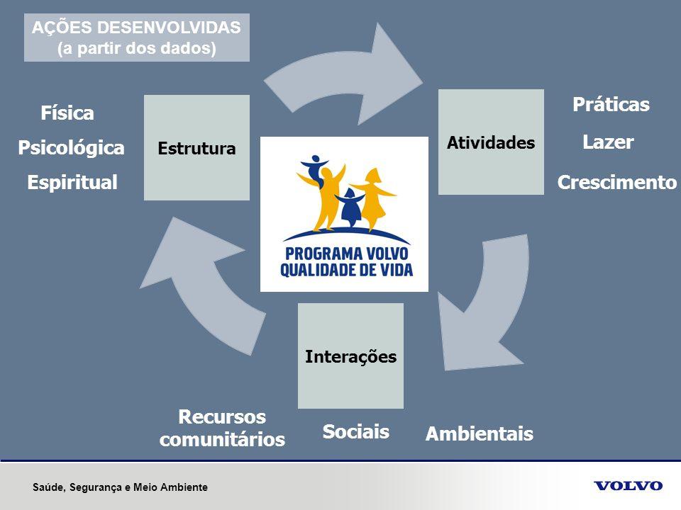 Crescimento Práticas Lazer Recursos comunitários Sociais Espiritual Física Psicológica Ambientais AÇÕES DESENVOLVIDAS (a partir dos dados) Saúde, Segu