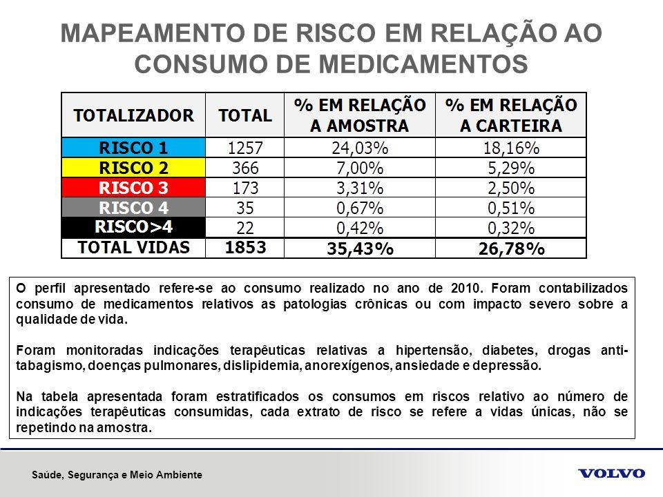 MAPEAMENTO DE RISCO EM RELAÇÃO AO CONSUMO DE MEDICAMENTOS O perfil apresentado refere-se ao consumo realizado no ano de 2010. Foram contabilizados con