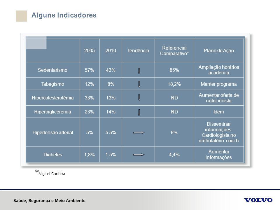 Alguns Indicadores 20052010Tendência Referencial Comparativo* Plano de Ação Sedentarismo57%43%85% Ampliação horários academia Tabagismo12%8%18,2%Mante