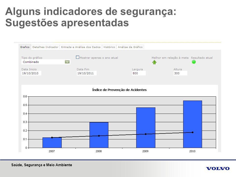 Saúde, Segurança e Meio Ambiente Alguns indicadores de segurança: Taxa de frequencia de AT com afastamento