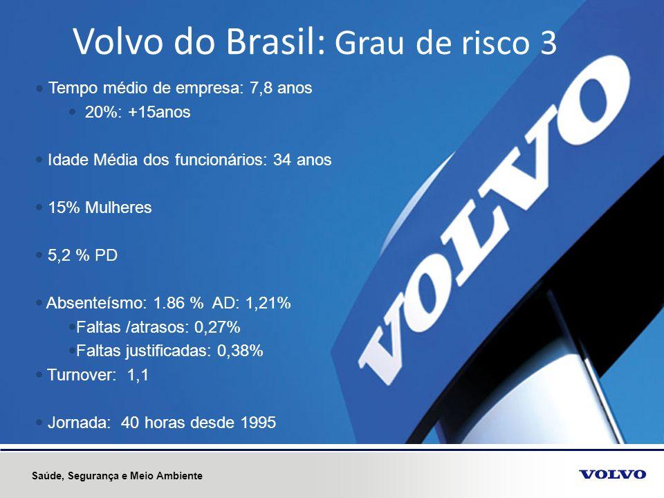 6 Volvo do Brasil: Grau de risco 3 Tempo médio de empresa: 7,8 anos 20%: +15anos Idade Média dos funcionários: 34 anos 15% Mulheres 5,2 % PD Absenteís