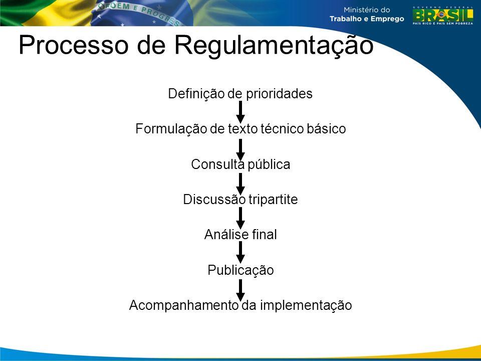 Processo de Regulamentação Definição de prioridades Formulação de texto técnico básico Consulta pública Discussão tripartite Análise final Publicação