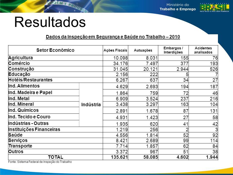 Resultados Dados da Inspeção em Segurança e Saúde no Trabalho – 2010 Setor Econômico Ações FiscaisAutuações Embargos / Interdições Acidentes analisado