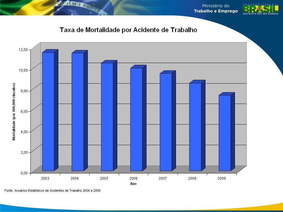 Grupo de auditoria em Infraestrutura AnoEquipesOperações Ações Apoio Ações Estádios 20101500 201111031 201242062