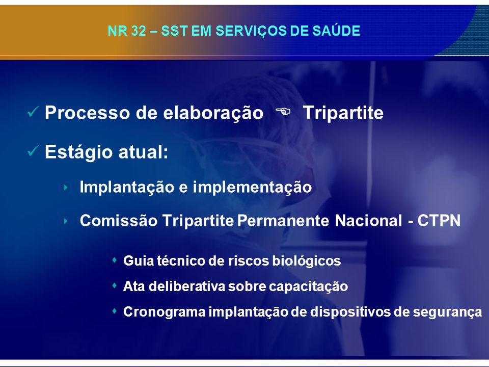 NR 32 – SST EM SERVIÇOS DE SAÚDE Processo de elaboração Tripartite Estágio atual: Implantação e implementação Comissão Tripartite Permanente Nacional