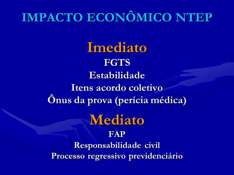 IMPACTO ECONÔMICO NTEP ImediatoFGTSEstabilidade Itens acordo coletivo Ônus da prova (perícia médica) MediatoFAP Responsabilidade civil Processo regres