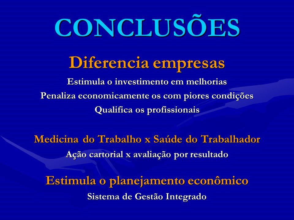 CONCLUSÕES Diferencia empresas Estimula o investimento em melhorias Penaliza economicamente os com piores condições Qualifica os profissionais Medicin