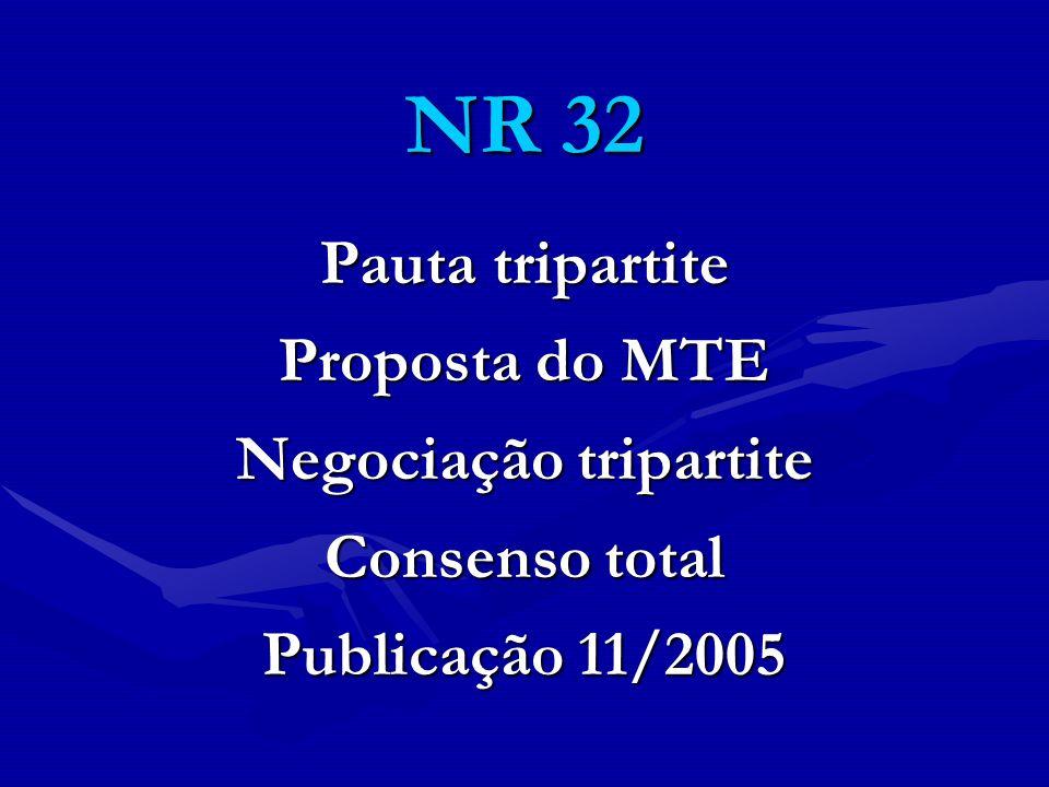 NR 32 Pauta tripartite Proposta do MTE Negociação tripartite Consenso total Publicação 11/2005