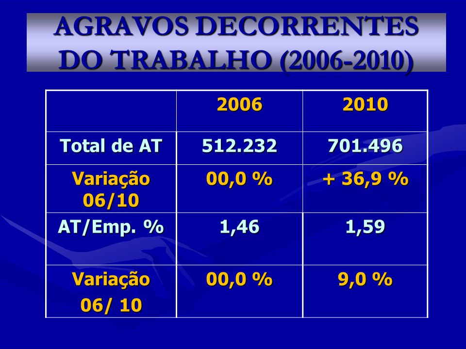 AGRAVOS DECORRENTES DO TRABALHO (2006-2010) 20062010 Total de AT 512.232701.496 Variação 06/10 00,0 % + 36,9 % AT/Emp. % 1,461,59 Variação 06/ 10 00,0