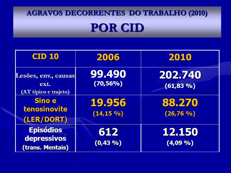 AGRAVOS DECORRENTES DO TRABALHO (2010) POR CID CID 10 20062010 Lesões, env., causas ext. (AT típico e trajeto) 99.490 (70,56%)202.740 (61,83 %) Sino e