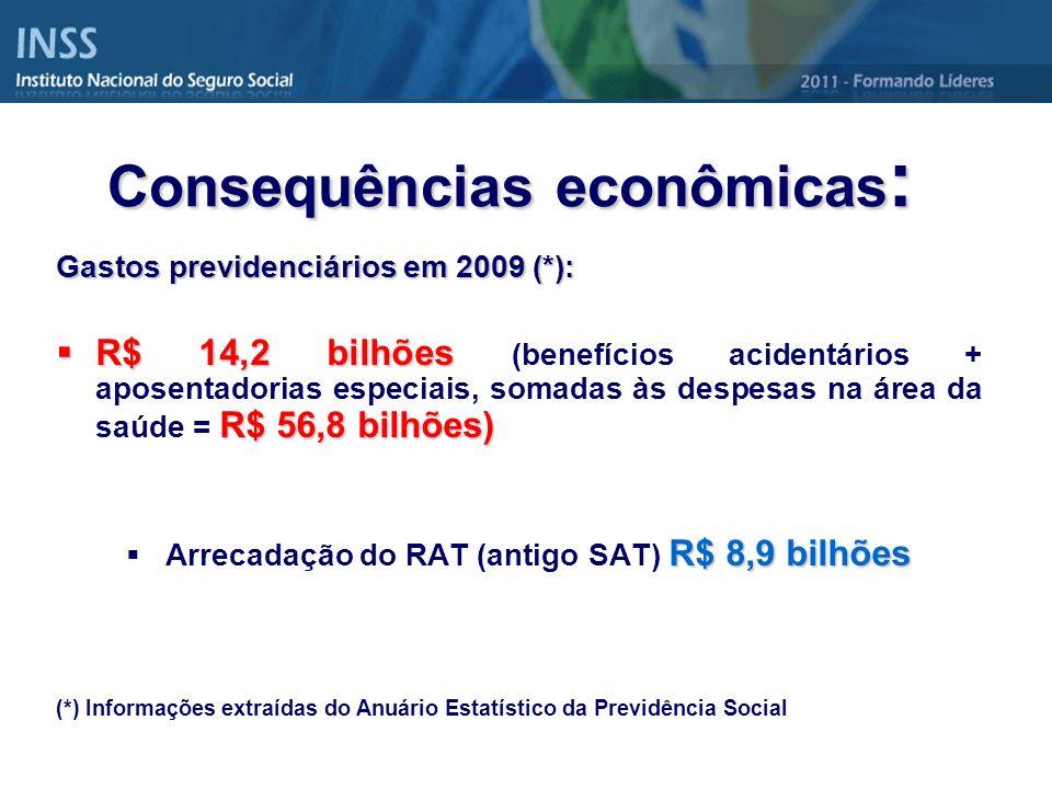 Consequências econômicas : Gastos previdenciários em 2009 (*): R$ 14,2 bilhões R$ 56,8 bilhões) R$ 14,2 bilhões (benefícios acidentários + aposentador