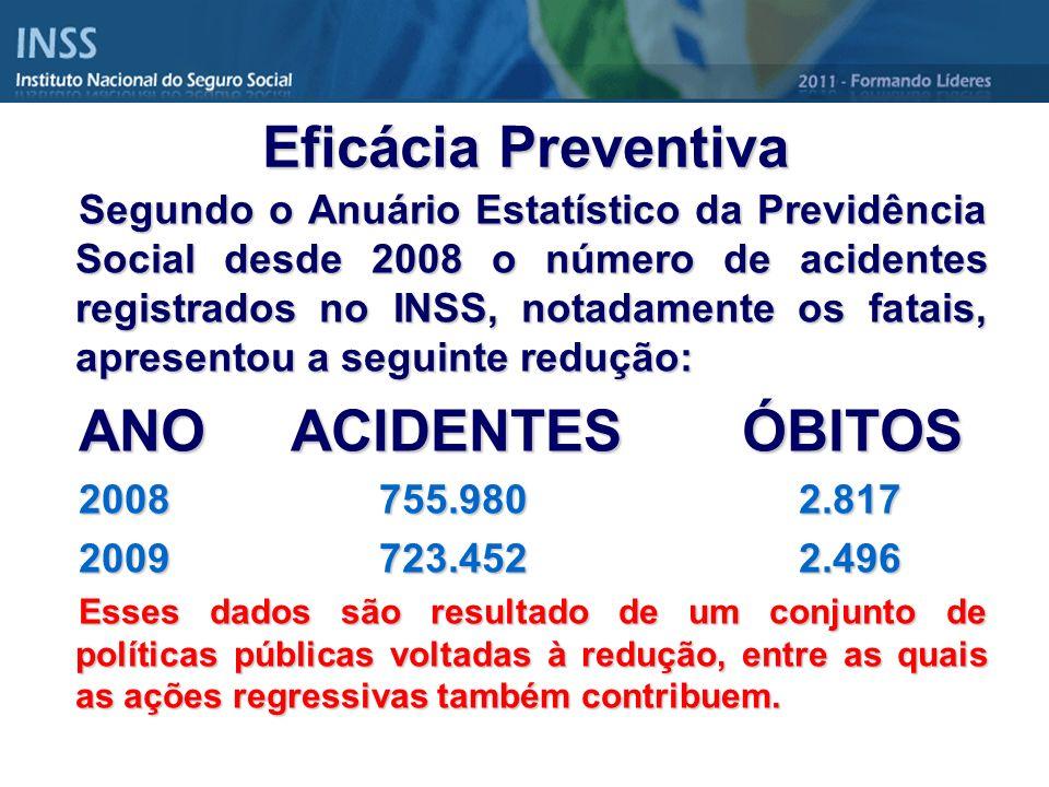 Segundo o Anuário Estatístico da Previdência Social desde 2008 o número de acidentes registrados no INSS, notadamente os fatais, apresentou a seguinte