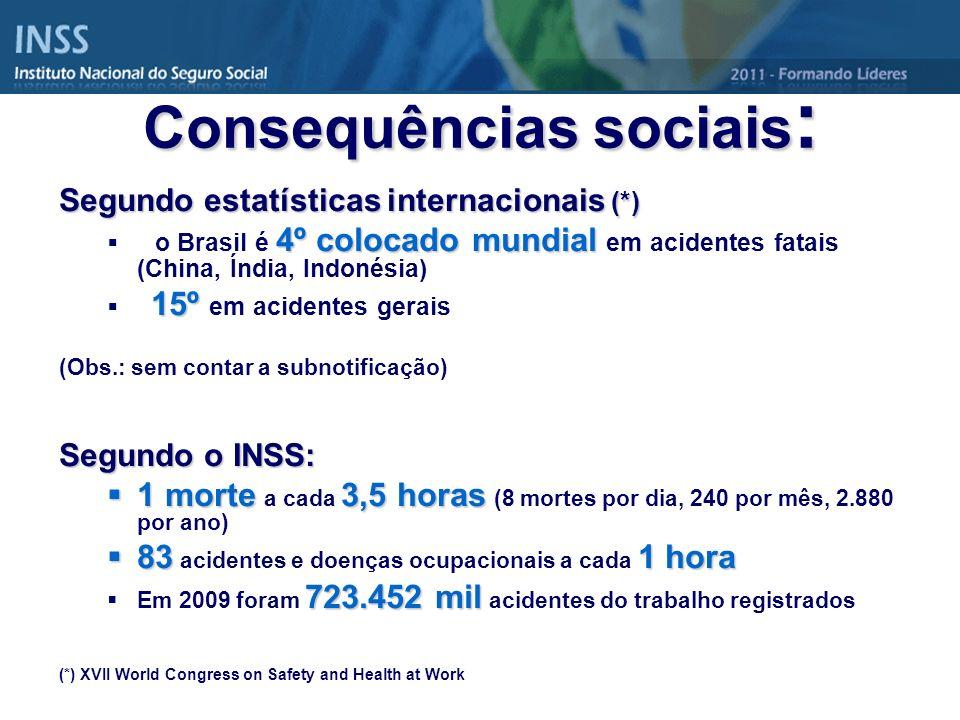 Consequências sociais : Segundo estatísticas internacionais (*) 4º colocado mundial o Brasil é 4º colocado mundial em acidentes fatais (China, Índia,