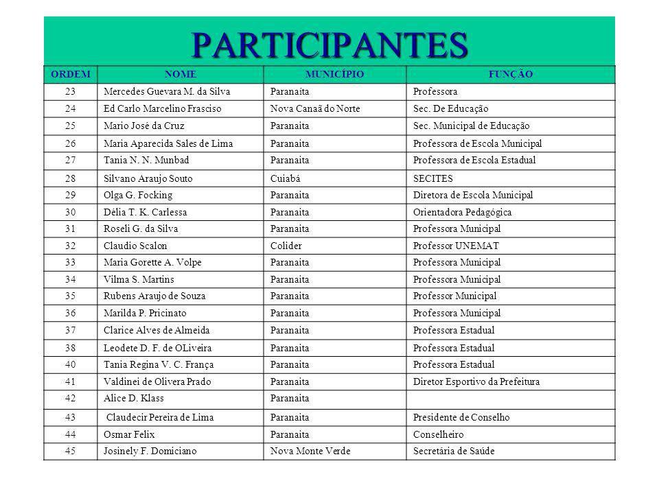 PARTICIPANTES ORDEMNOMEMUNICÍPIOFUNÇÃO 23Mercedes Guevara M. da SilvaParanaítaProfessora 24Ed Carlo Marcelino FrascisoNova Canaã do NorteSec. De Educa