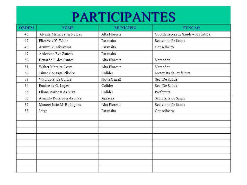 PARTICIPANTES ORDEMNOMEMUNICÍPIOFUNÇÃO 46Silvana Maria Saver NegrãoAlta FlorestaCoordenadora de Saúde – Prefeitura 47Elizabete Y.