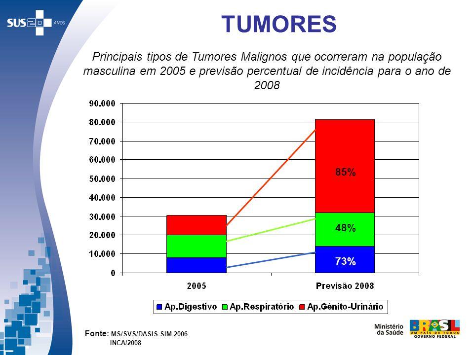 TUMORES Fonte: MS/SVS/DASIS-SIM-2006 INCA/2008 Principais tipos de Tumores Malignos que ocorreram na população masculina em 2005 e previsão percentual
